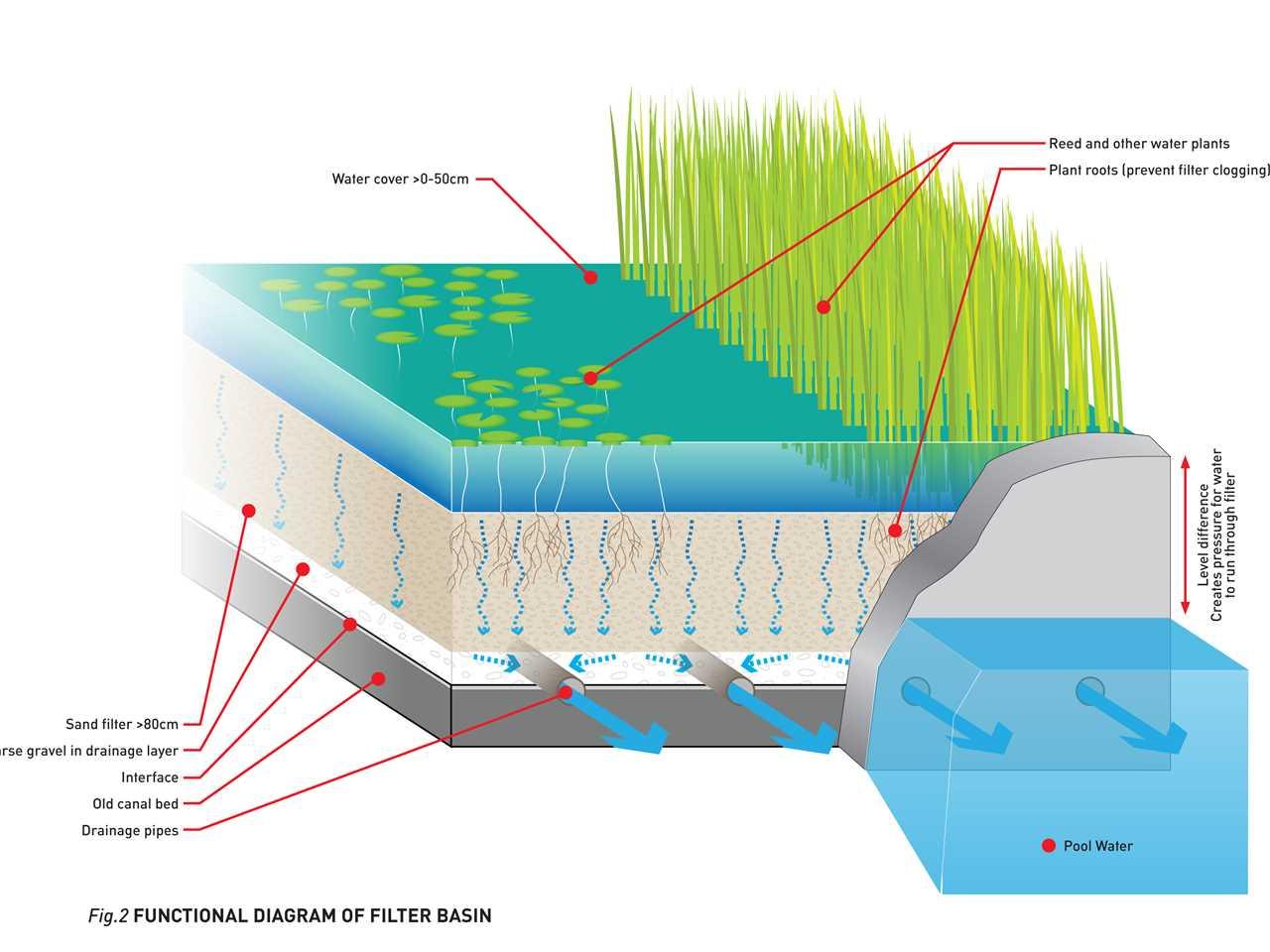 swimming pool filter system diagram control circuit wiring diagrams urban renewal and precinct berlin germany