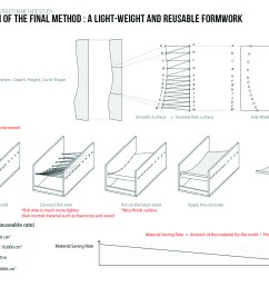 project entry 2014 north america latex formwork concrete wall panel construction method cambridge ma usa instruction of the final method a  [ 1500 x 1134 Pixel ]