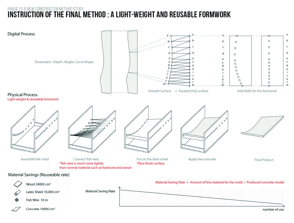 medium resolution of project entry 2014 north america latex formwork concrete wall panel construction method cambridge ma usa instruction of the final method a