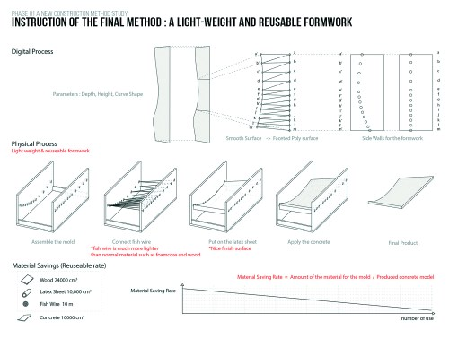 small resolution of project entry 2014 north america latex formwork concrete wall panel construction method cambridge ma usa instruction of the final method a