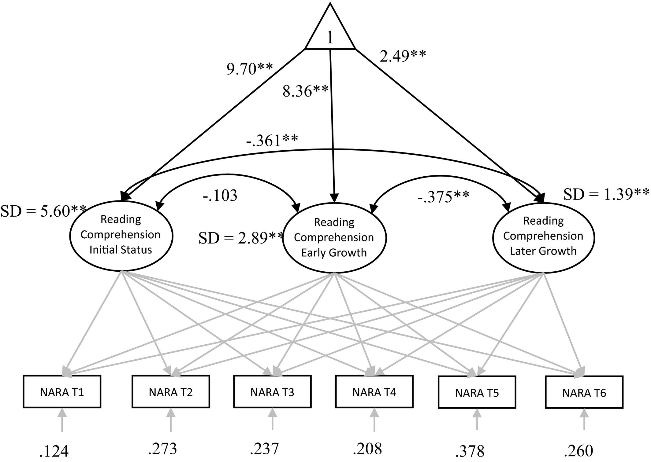 Unpicking the Developmental Relationship Between Oral
