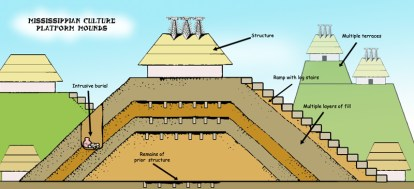 A diagram showing the various components of Mississippian culture ceremonial substructure platform mounds, including multiple layers of mound construction, mound structures such as temples or mortuaries, ramps with log stairs, prior structures under later layers, and multiple terraces.