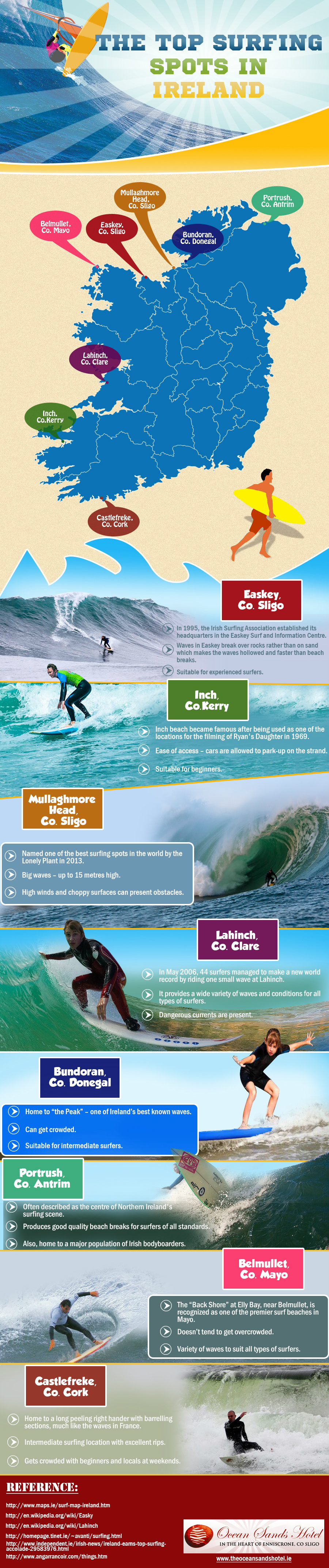To Surfing Spots in Ireland