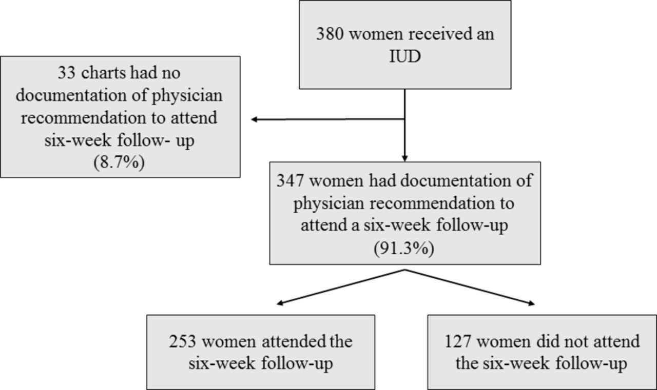 Frequency of 6-week follow-up appointment scheduling after ...