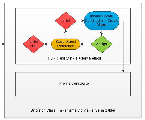 Singleton Class Structure