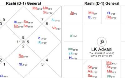 Grahana – Pata Gochara (nodal transits) [revised]