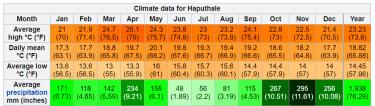 Weather year climate Haputale Sri Lanka Island Tours