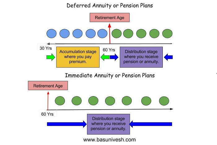 Pension Plans - Why you should avoid them in India