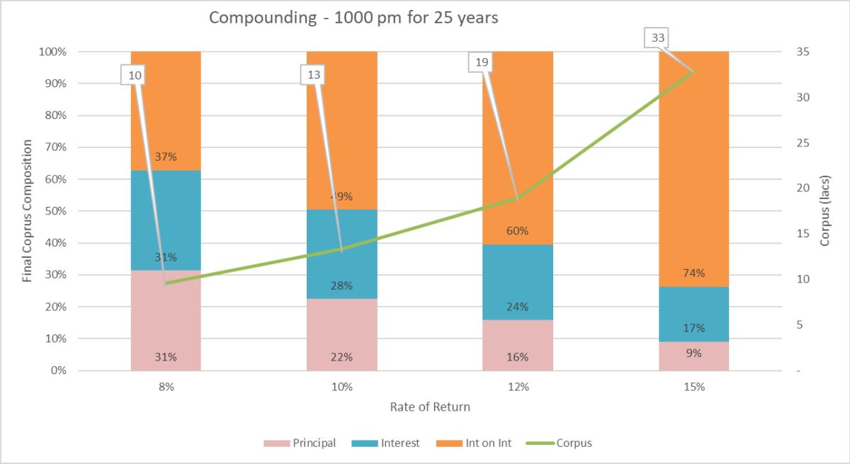Benefits of Compounding - Visualizing the Eighth Wonder