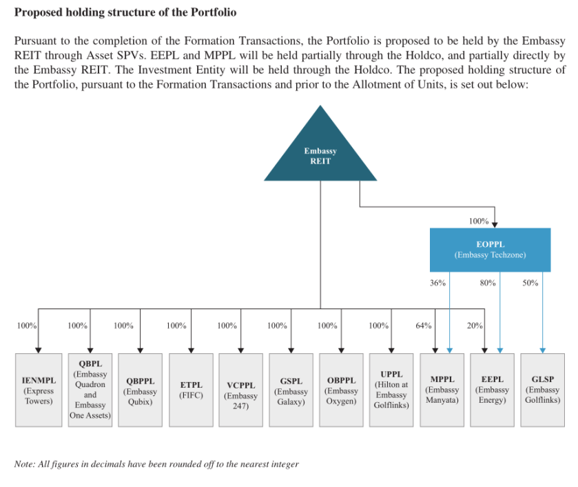 Proposed holding structure of the REIT portfolio