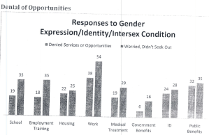 Denial of opportunities graph