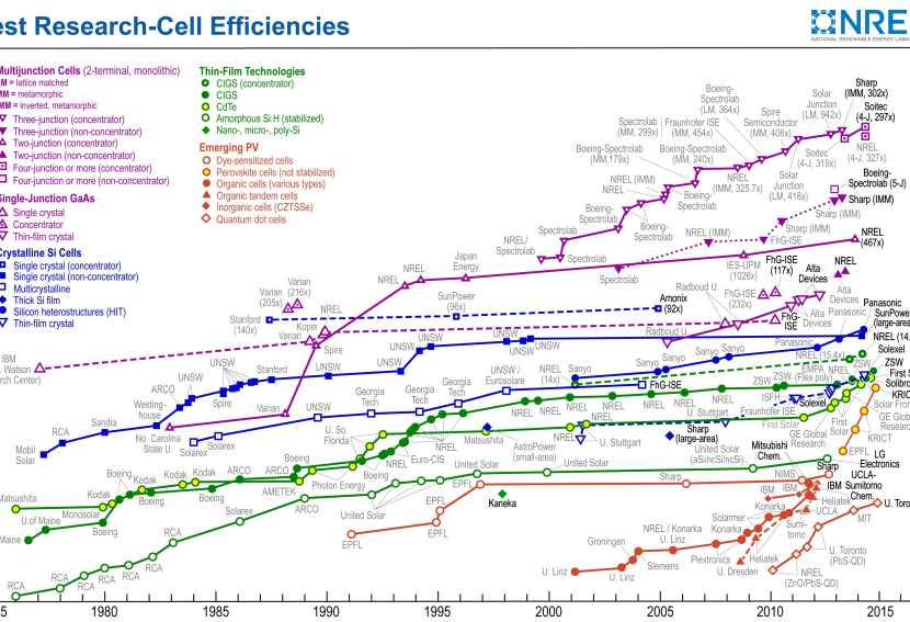 Confusing chart of solar cell efficiencies.