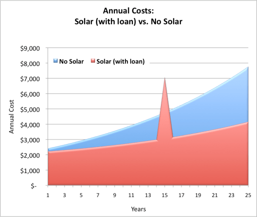 Annual Solar Cost Chart