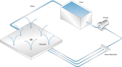 small resolution of wetdek 3d diagram poolside high res jpg