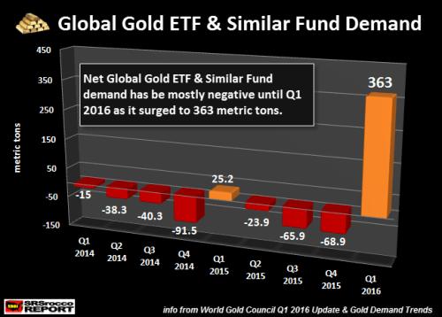 Global Gold ETF demand