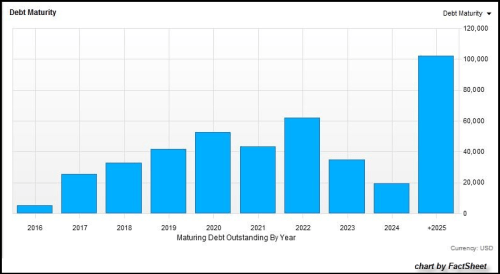 Energy Debt Maturity