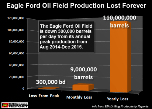 Eagle-Ford-Oil-Field-Production-Lost-Forever