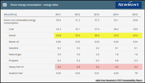 Newmont-2015-Energy-Data-Table