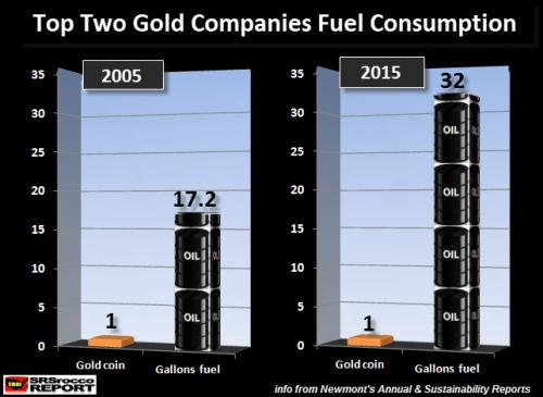 Top-2-Companies-Fuel-Consumption