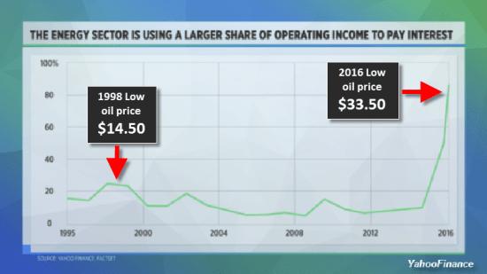 U.S.-Oil-Sector-Interest-On-Debt-YahooFinance