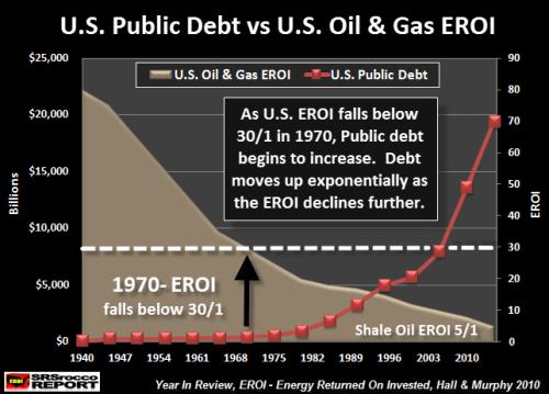 U.S.-Public-Debt-vs-U.S.-OIl-Gas-EROI