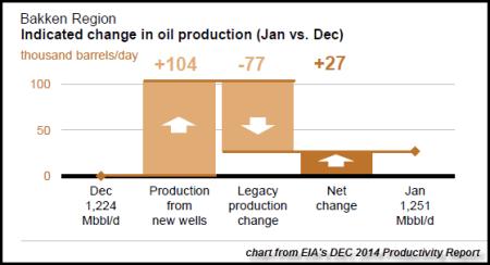 Bakken Jan 2014 Chart