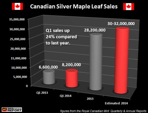 Canadian Maple Leaf Sales Q1 2014