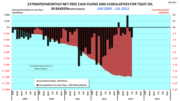 July 2013 Estimated Net Cash Flow Bakken