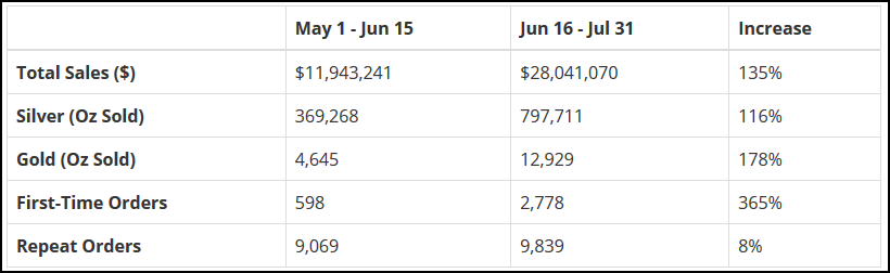 MMX Sales figures June 16-July 31 2015