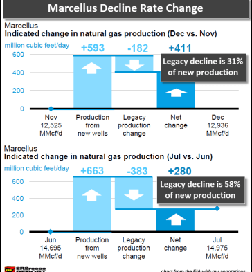 Marcellus Decline Rate Change