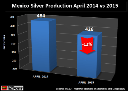 Meixico Silver Production April 2014 vs 2015