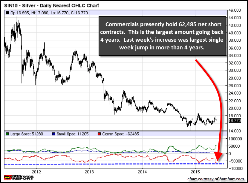 SILVER COT Chart 4 Year