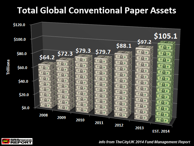 Total Global Conventional Paper Assets 2014