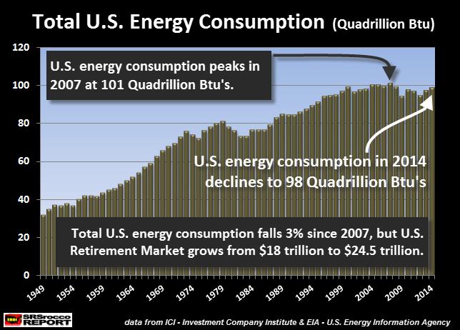 Total U.S. Energy Consumpiton