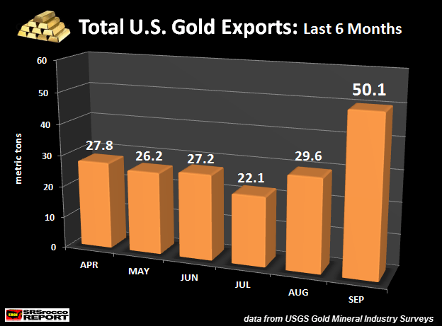 Total U.S. Gold Exports Last 6 Months