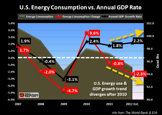 U.S. Energy Consumption vs Annual GDP Rate