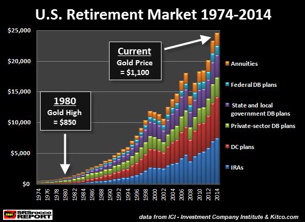 U.S. Retirement Market 1974-2014