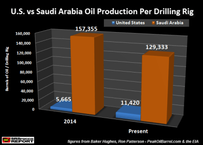 U.S. vs Saudi Arabia Oil Production Per Drilling Rig