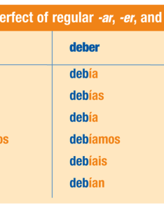 There are only three irregular verbs in the imperfect no have stem changes or spelling chart below also blog posts la clase de espanol rh srtaosegueda weebly
