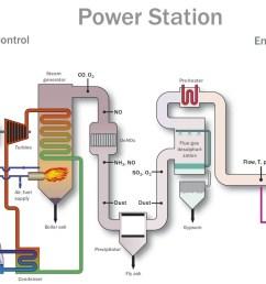 power plant process [ 1155 x 731 Pixel ]