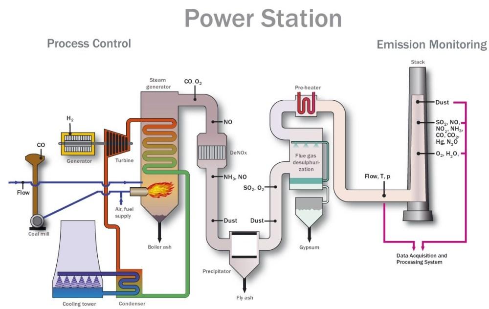 medium resolution of power plant process