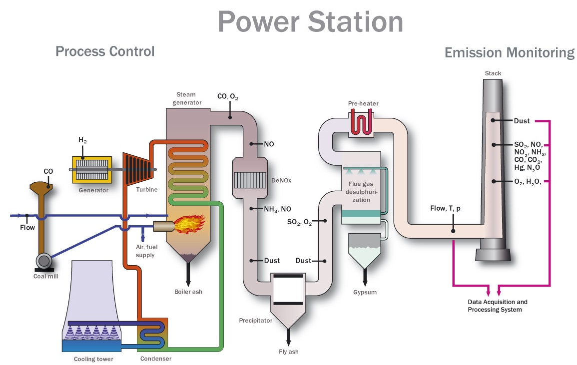hight resolution of power plant process