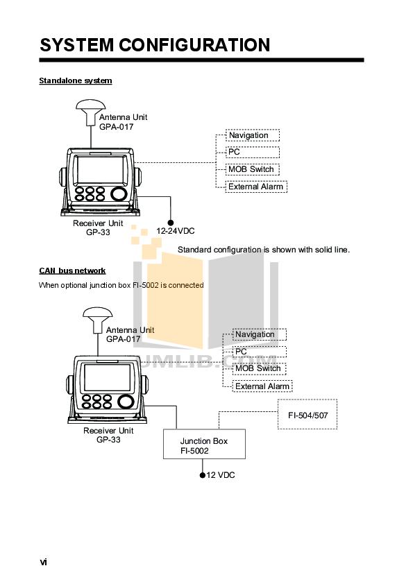 PDF manual for Furuno GPS GP-33