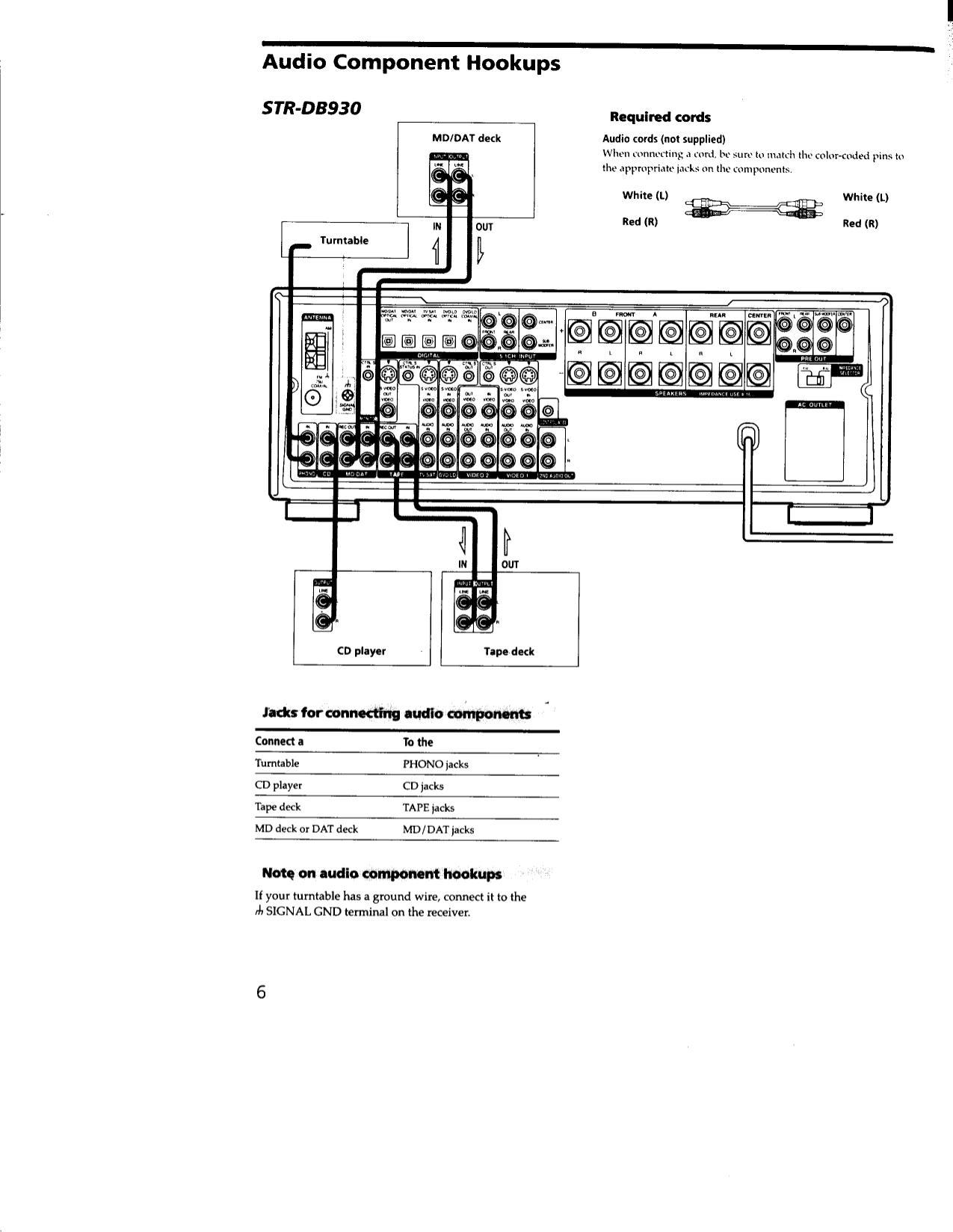 Manual For Sony Receiver Str Db930