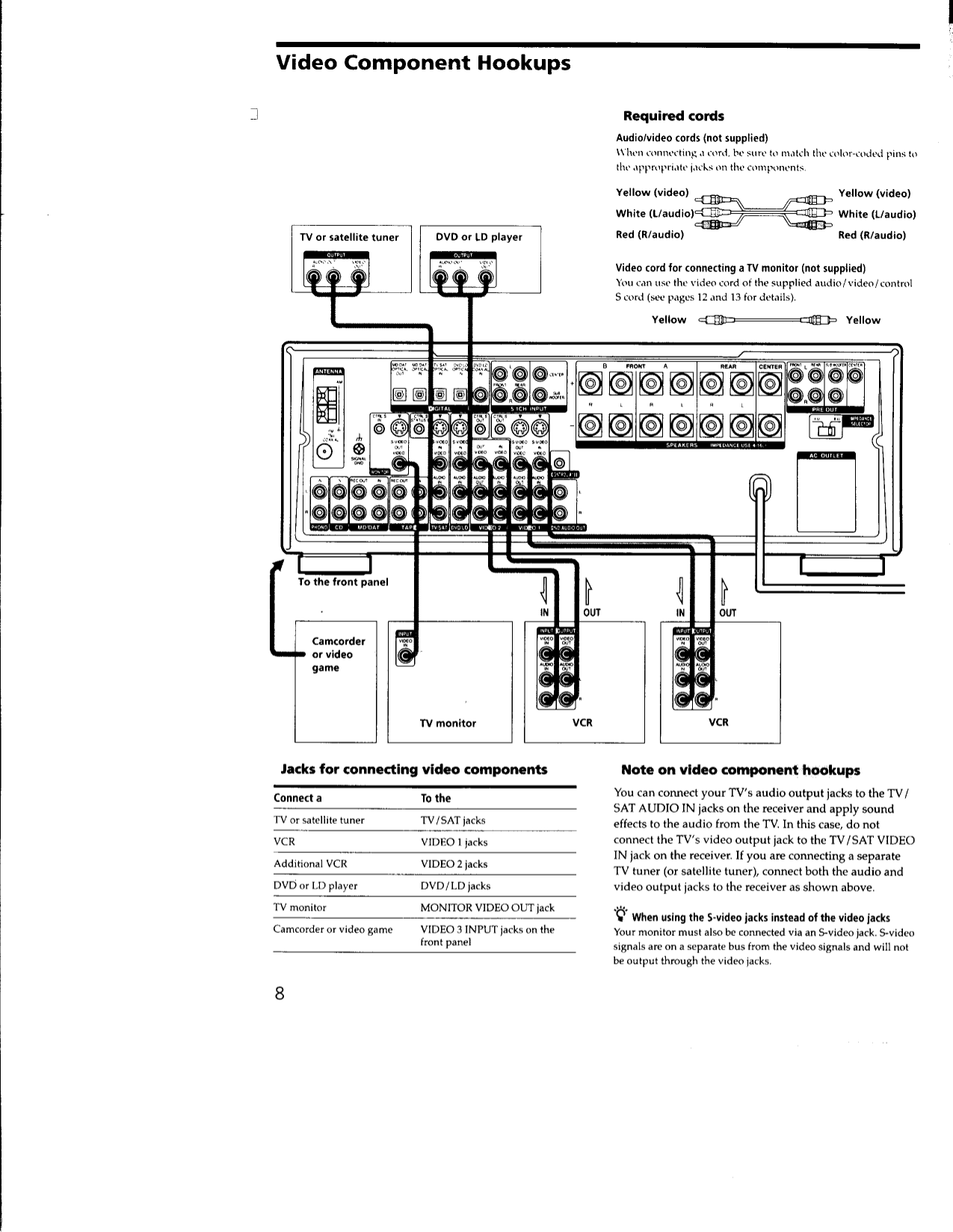 PDF manual for Sony Receiver STR-DB930