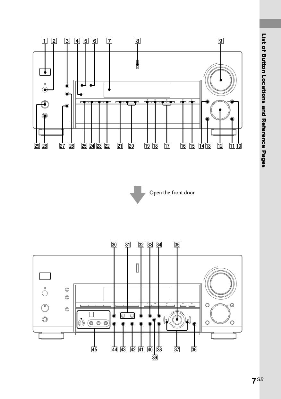 PDF manual for Sony Receiver STR-DB1080