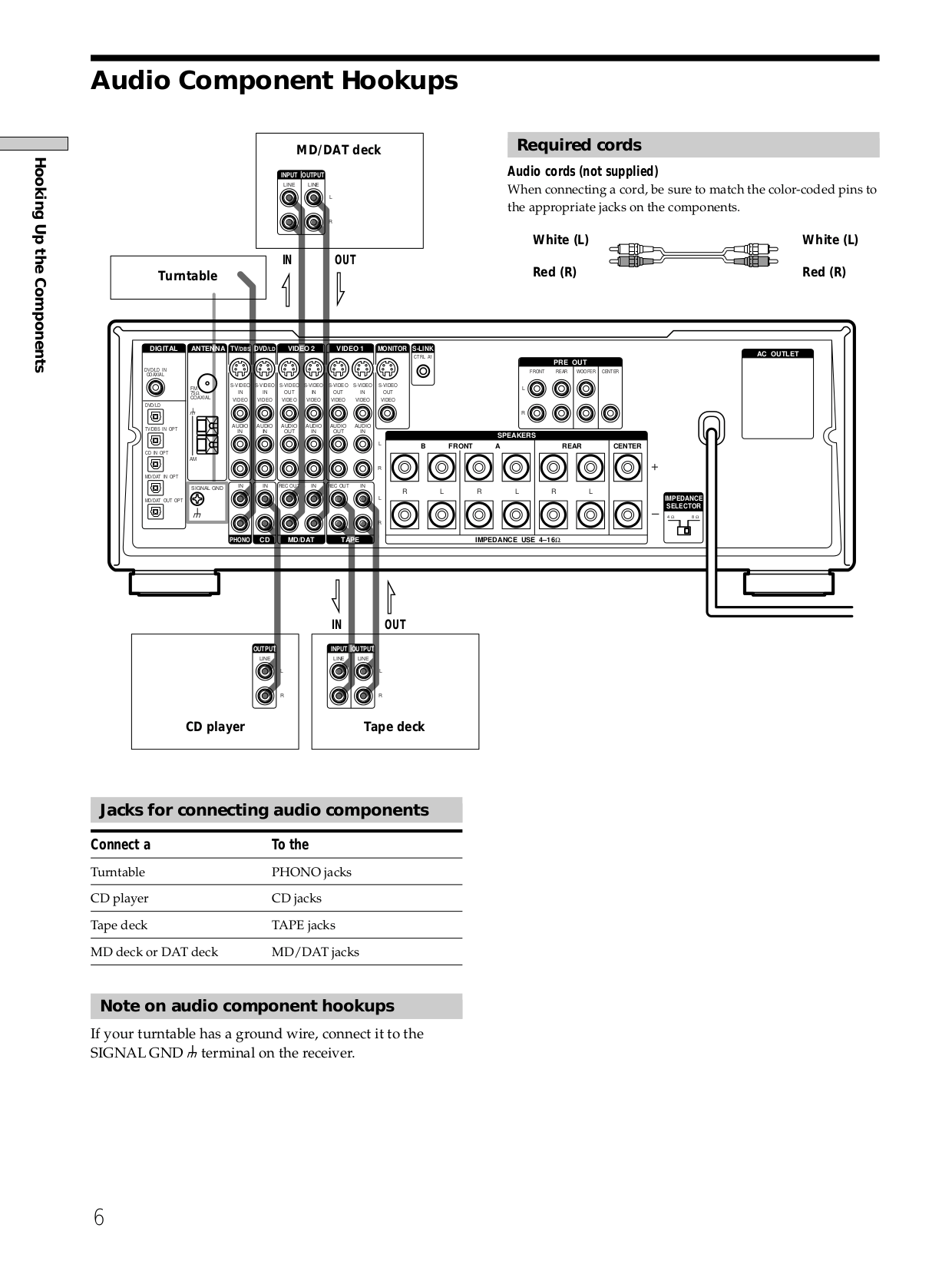 PDF manual for Sony Receiver STR-DA50ES