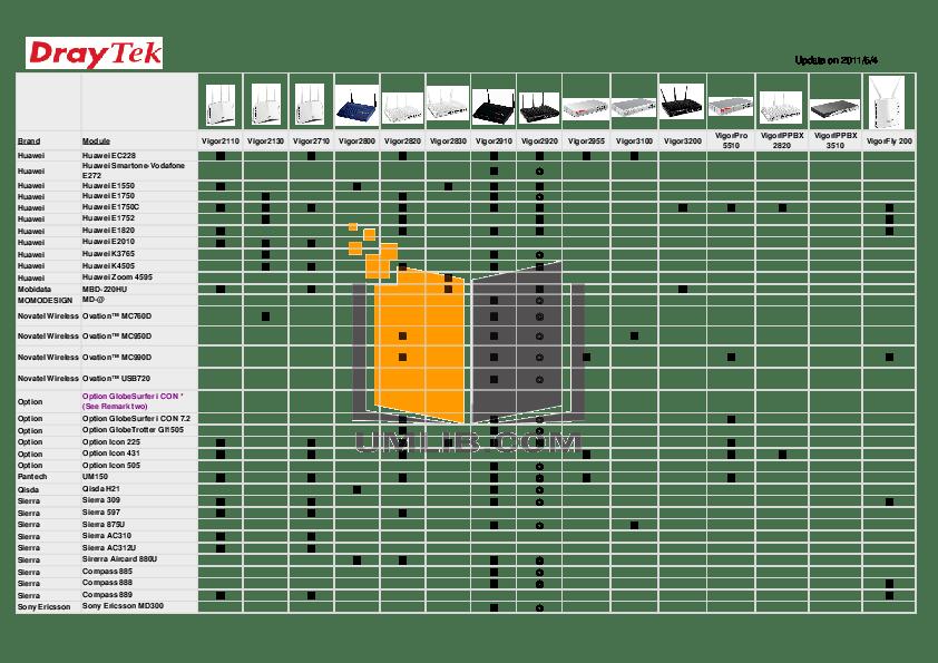 PDF manual for Draytek Wireless Router Vigor 2910V