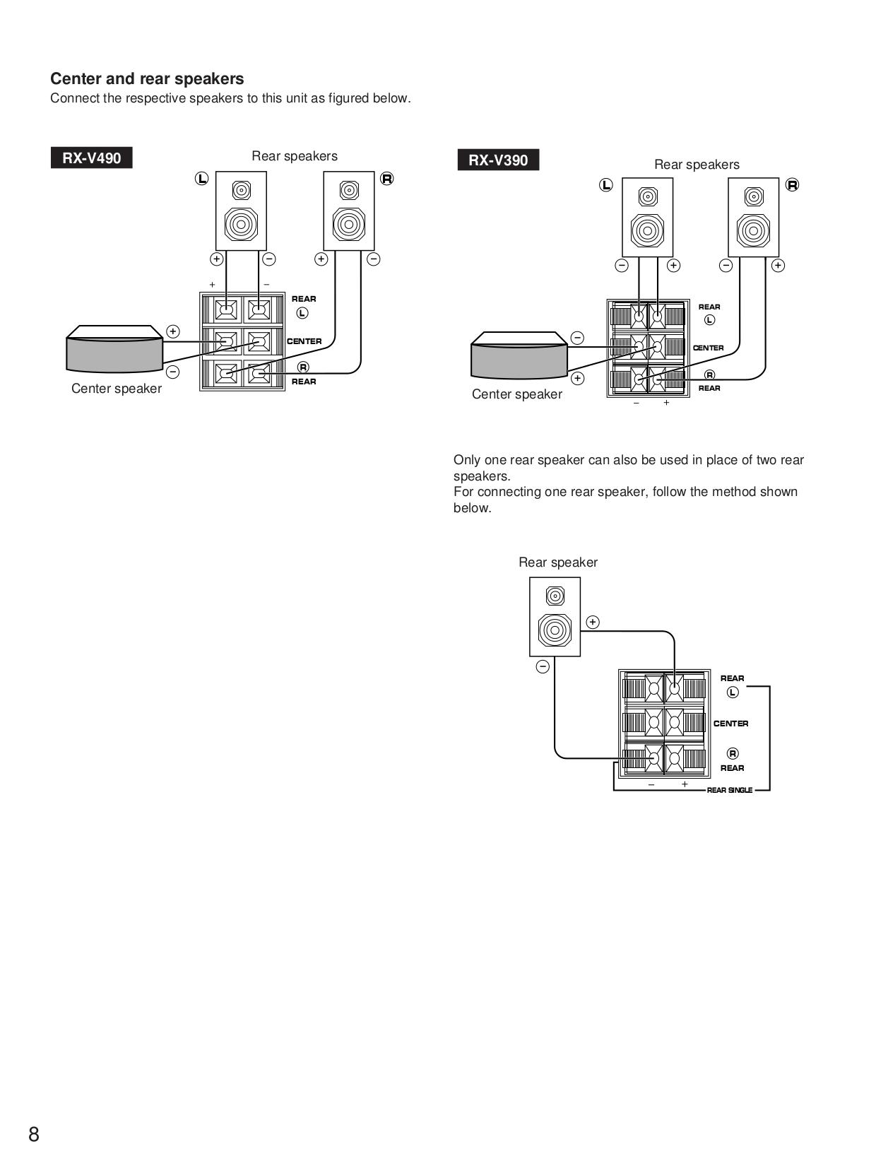 PDF manual for Yamaha Receiver RX-V490