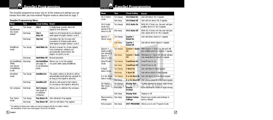 PDF manual for Cobra Radar Detector XRS9640